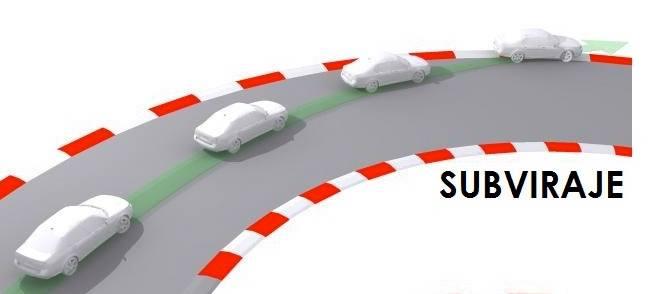 Cómo actuar ante un problema en curva (I): El Subviraje